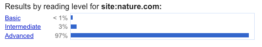 Difficulty reading levels for nature.com, with less than 1% basic, 3% intermediate and 97% advanced