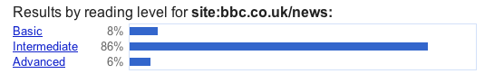 BBC news reading difficulty is on average higher than the BBC as a whole